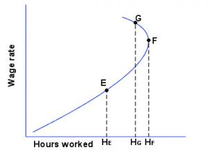 Motivation Crowding Theory - Backward bending supply curve of Labour