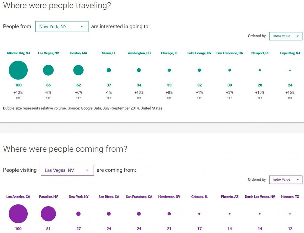 Travel Dashboard - To/From