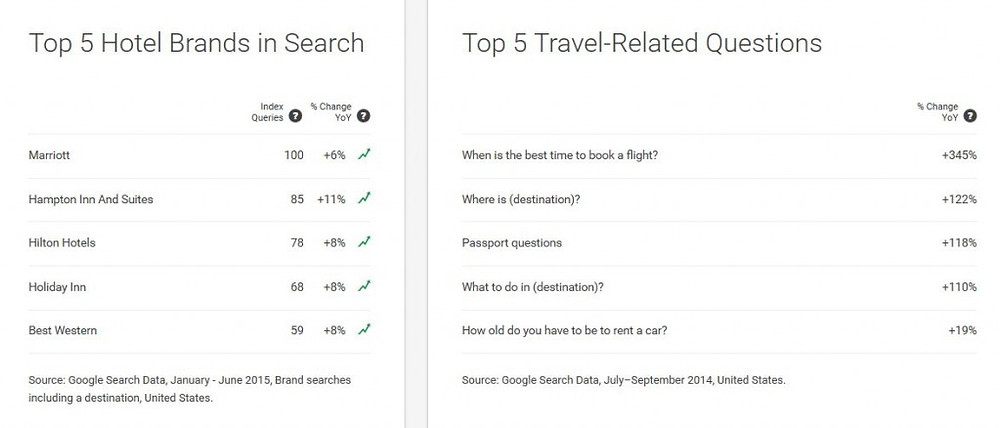 Travel Dashboard - Top brands and questions