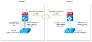 Cisco WLC HA Configuration