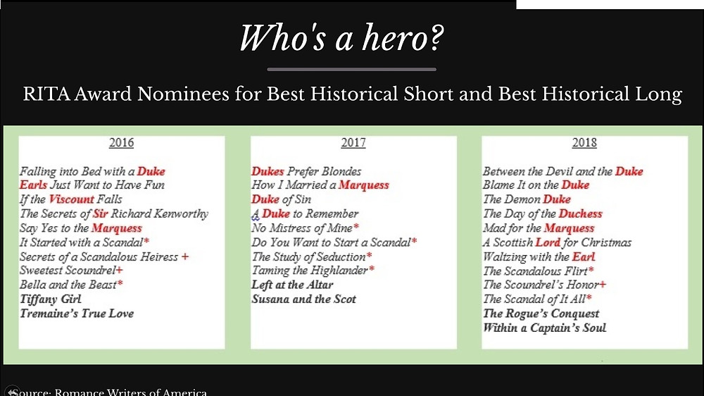 Slide: Who's a hero? Shows Rita Award Finalists for the Best Historical Short and Best Historical Long for 2016, 2017, 2018. All but two titles in each column of 10-12 have a noble title (Duke, Earl, Marquess, etc) or are marked to show they star a titled aristocrat