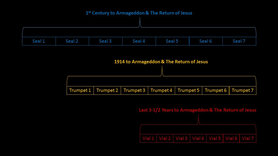 The Four Horsemen, ISIS & the Return of Jesus Christ