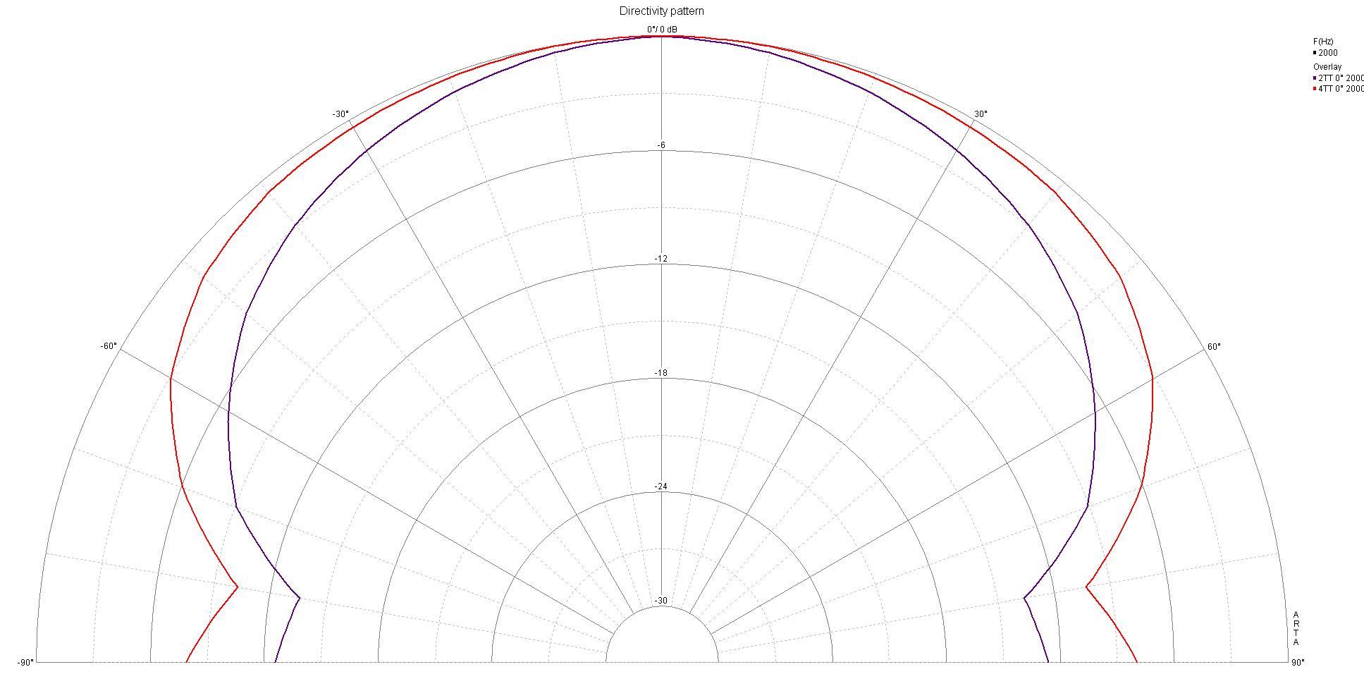 polardiagramm+2000Hz+2TT+vs.+4TT+bei+0°_+BW18+30db+range+1-3glättung+10°+schritte+0-90
