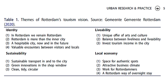 Rdam tourism themes.png