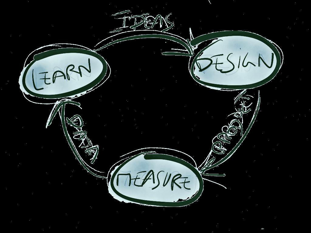 lean startup_edited
