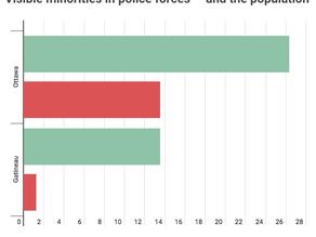 Police forces don't reflect Ottawa-Gatineau's minority population, stats show