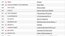 Rohan da Great climbs National Urban Radio Charts with Unfair Games!