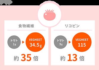 栄養素:トマト