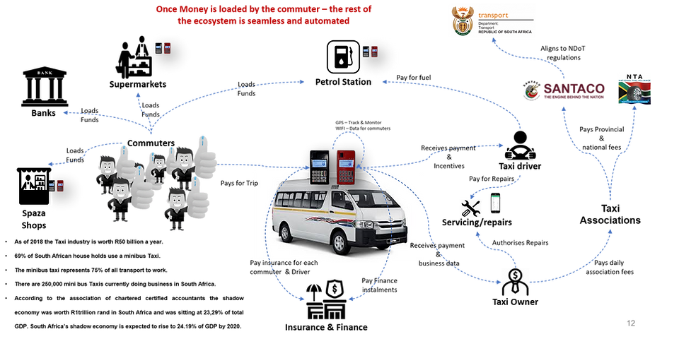 Taxi Ecosystem.png