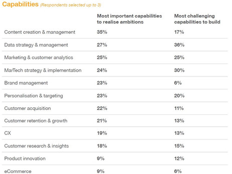 The elusive capabilities every marketing team wants but are struggling to build