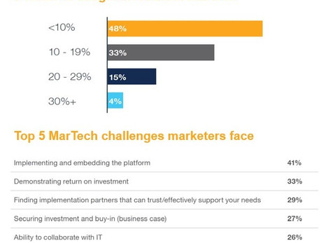 The marTech conundrum and the need for marketers to better partner to succeed