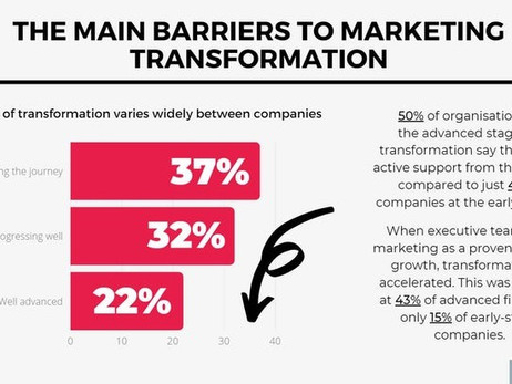 Why the marketing department is a priority target to transform?