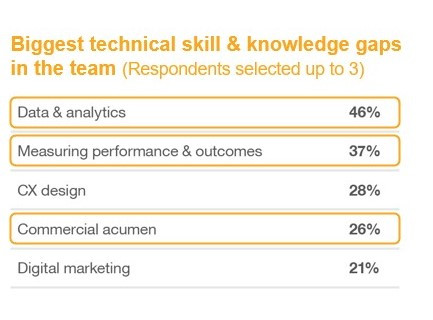 Low data literacy is plaguing marketing teams' performance