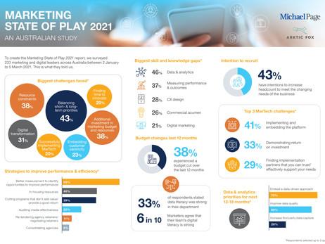 Marketing State of Play 2021: An Australian Study