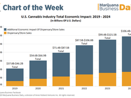 Cannabis Sales Hit Record $17.5B in 2020; Seizures at Southern Border Down 80%