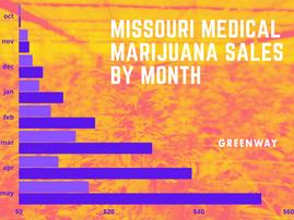 L'il Old Missouri Beats $50 Million by May