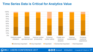 Time series data is crucial for analytics