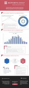 2019 green fee infographic from The Revenue Club