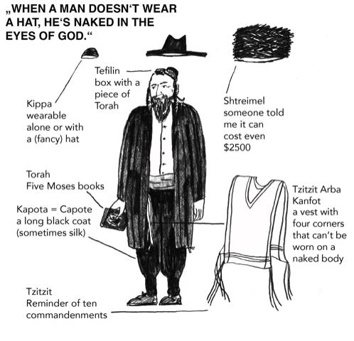 Jewish orthodox closes