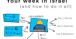 Israel in 7 days, how to do it all