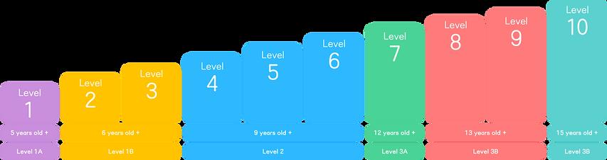 课程体系英文版_HYT_V2.2紫黄蓝绿红_20200201-02.png