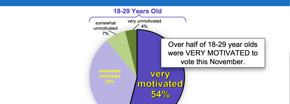 Motivation to Vote Among 18-29 Year Olds