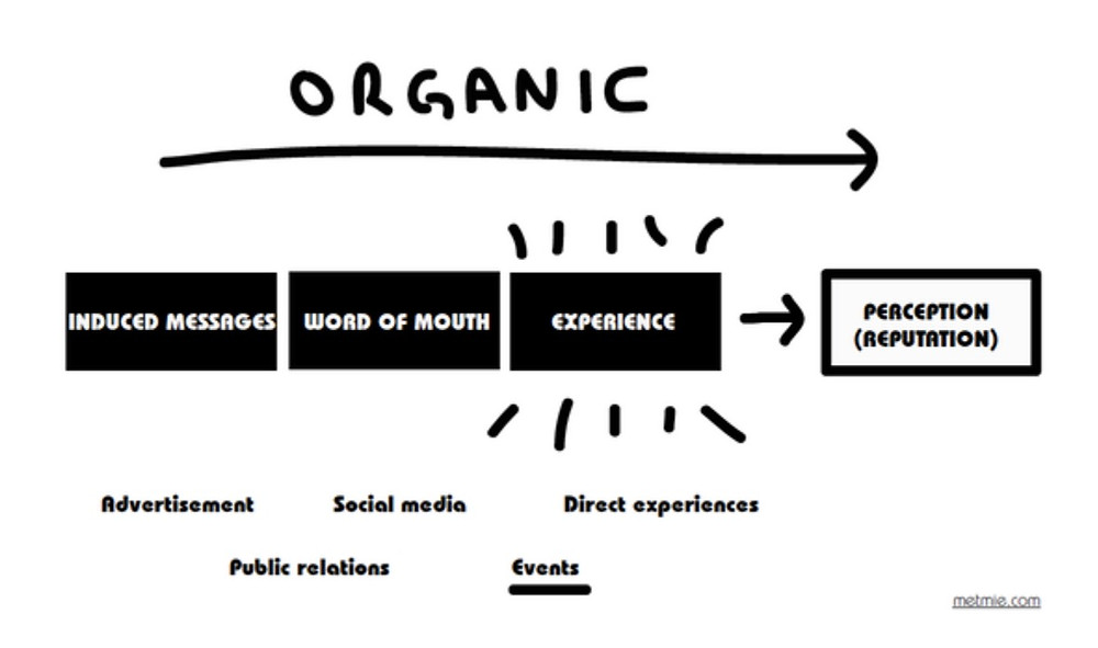 Events as organic experiences