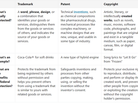 Trademark, Patent, or Copyright?