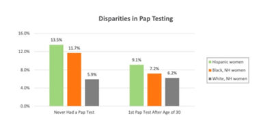 National Survey Finds Lag in Cervical Cancer Screening and Information for Hispanic and Black Women