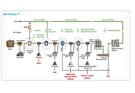 Queensland-Pacific-DNi-Process.jpg