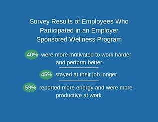Survey Results of Employees Who Particip
