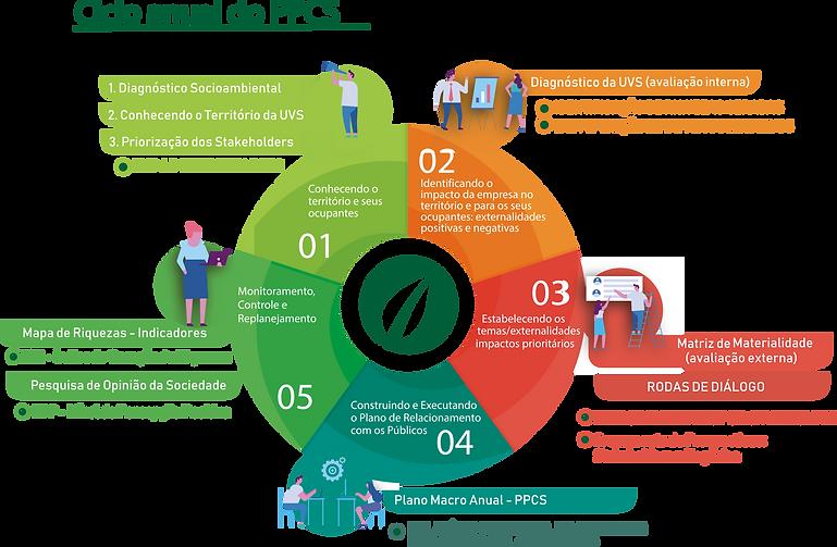 Ciclo do PPCS.png