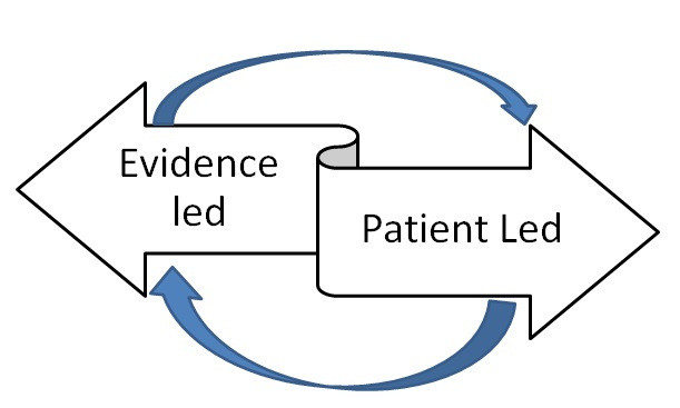 Evidence led Patient led