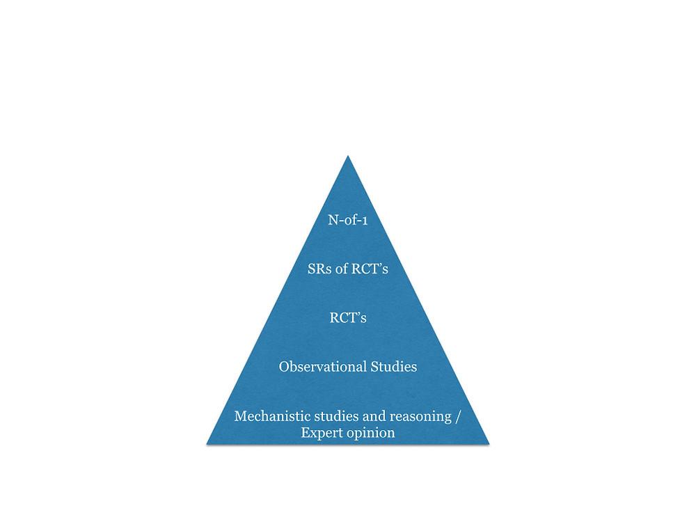 EBP Hierarchy.001