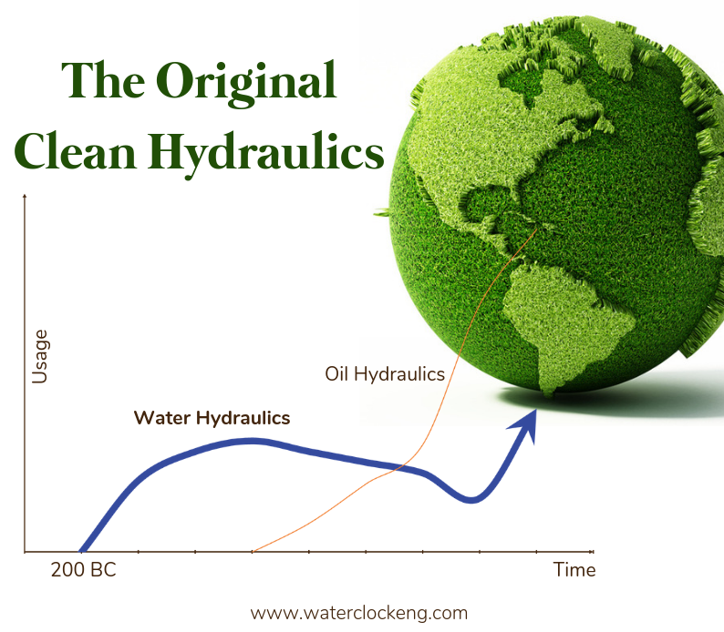 Water vs Oil Hydraulics History Graph