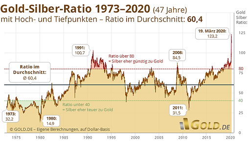 gold-silber-ratio.png