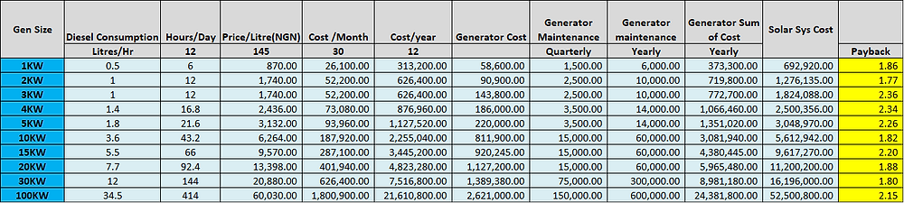 Vesselnet_Solar Cost Benefit Analysis