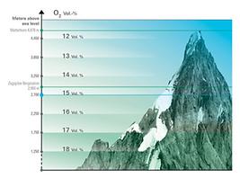 Mountain altitudes