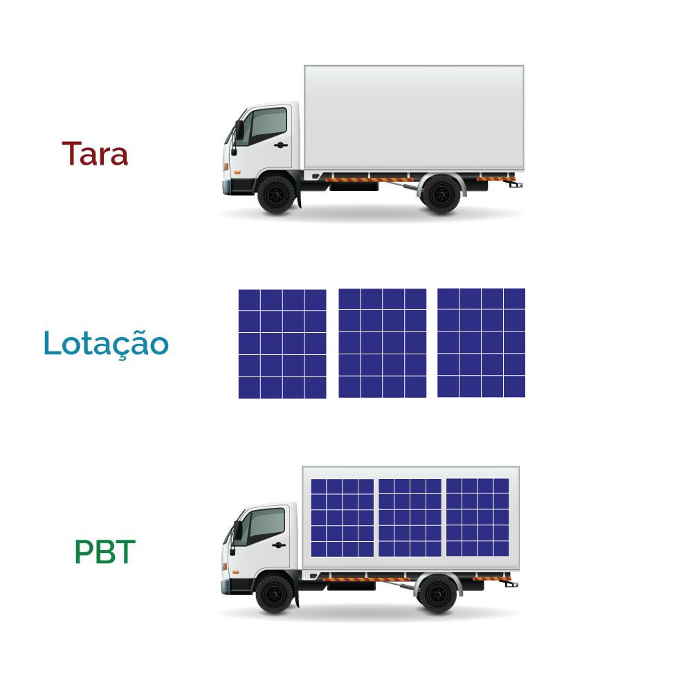 escolhendo o caminhão frigorífico