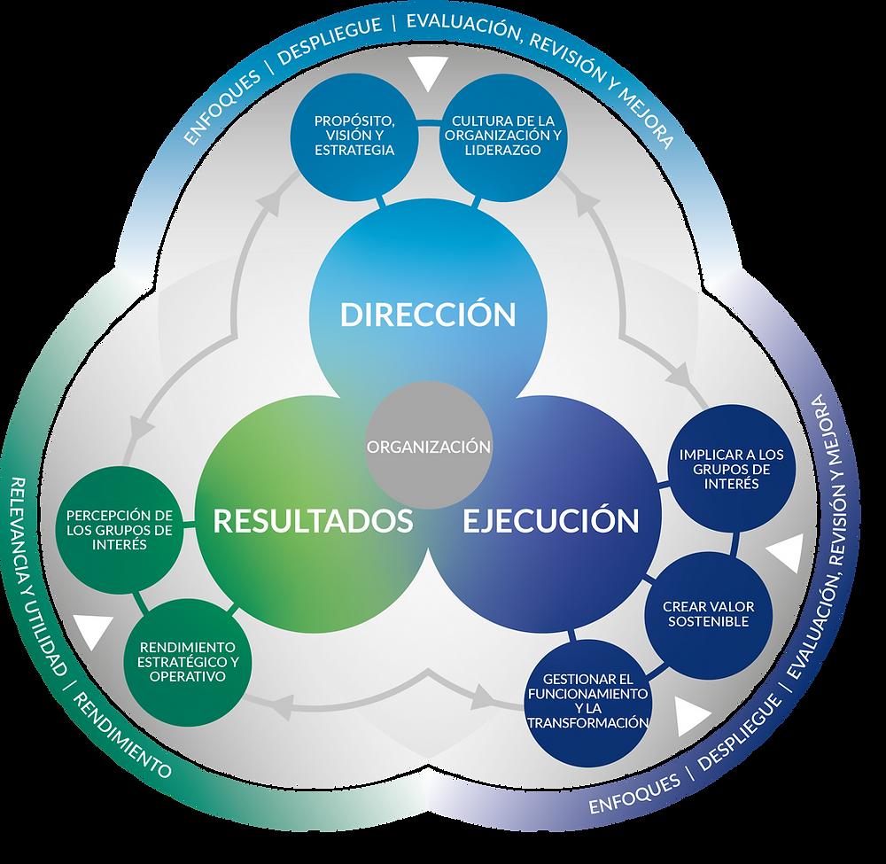 Figura 1. Modelo EFQM, 2020