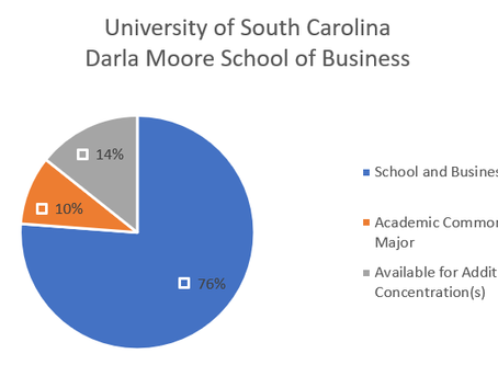 The Academic Common Market - Get In-State Tuition at an Out-of-State School