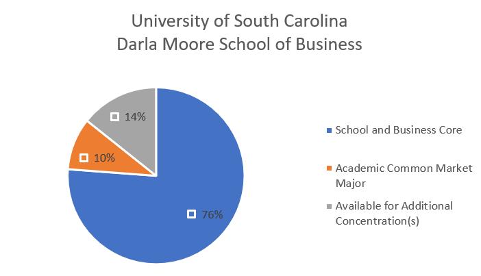 Chart for Univ South Carolina Darla Moore School of Business