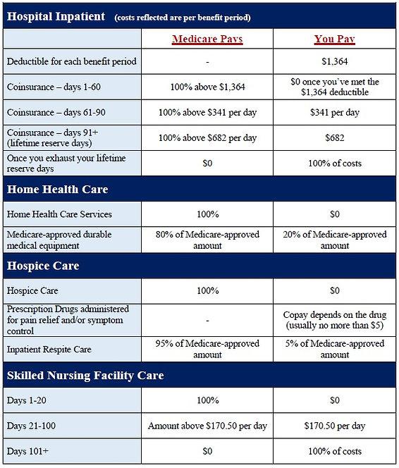 Part A cost chart.jpg