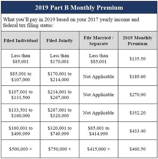 Part B premium chart.jpg