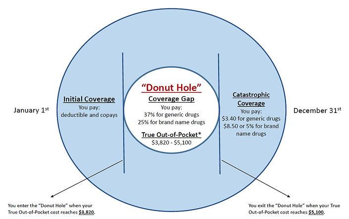 Donut hole graphic.jpg