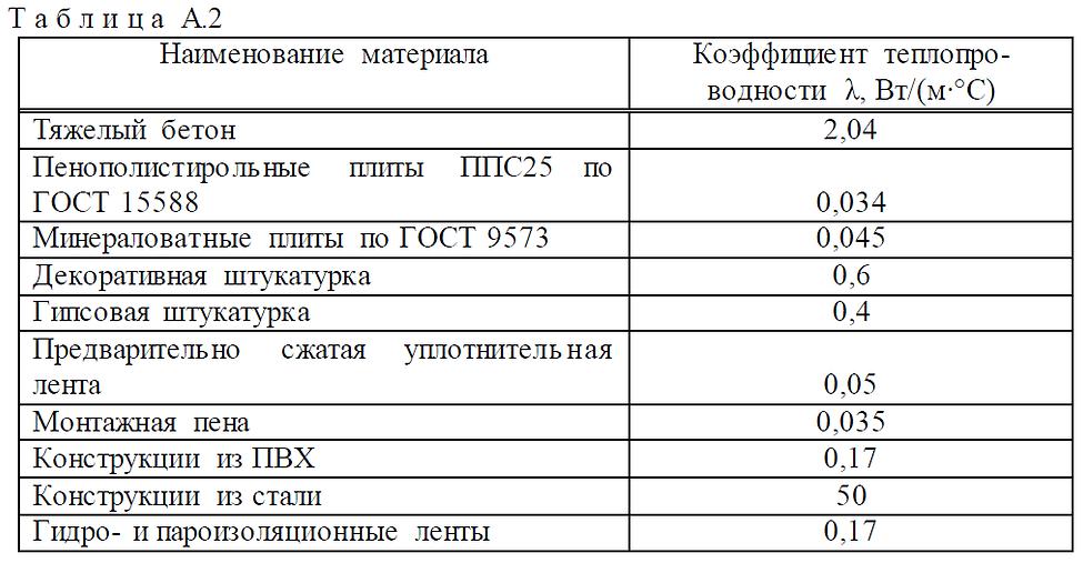 Гост%20Блоки%20Таблица%2014.png