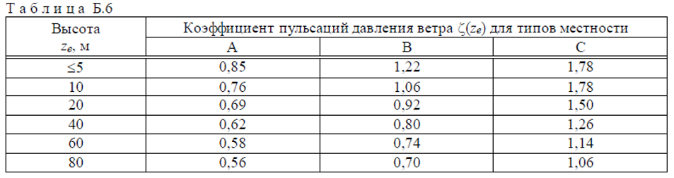 Гост%20Блоки%20Таблица%2020.png