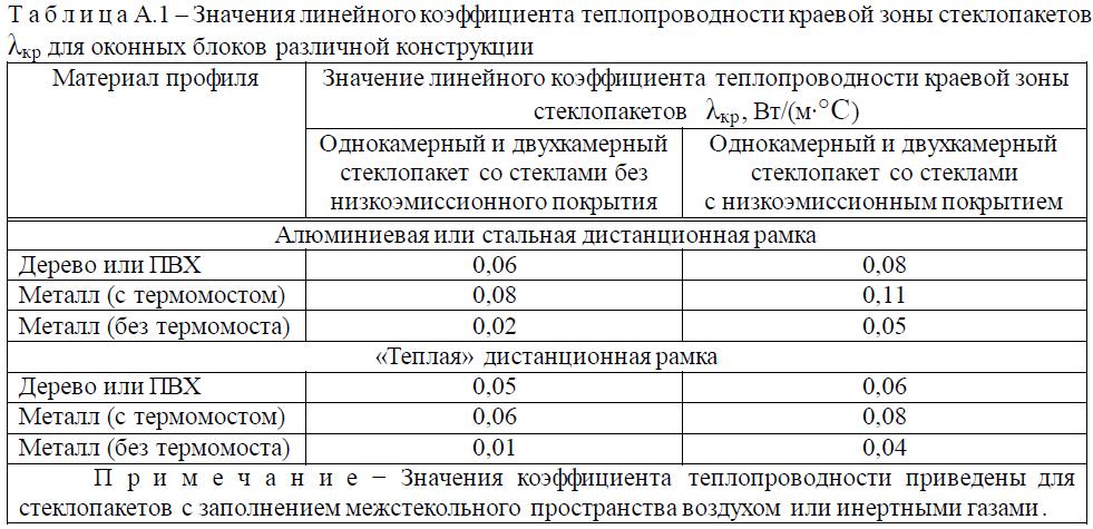 Гост%20Блоки%20Таблица%2012.png