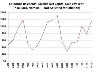 California's Existential Risk of Financial Default