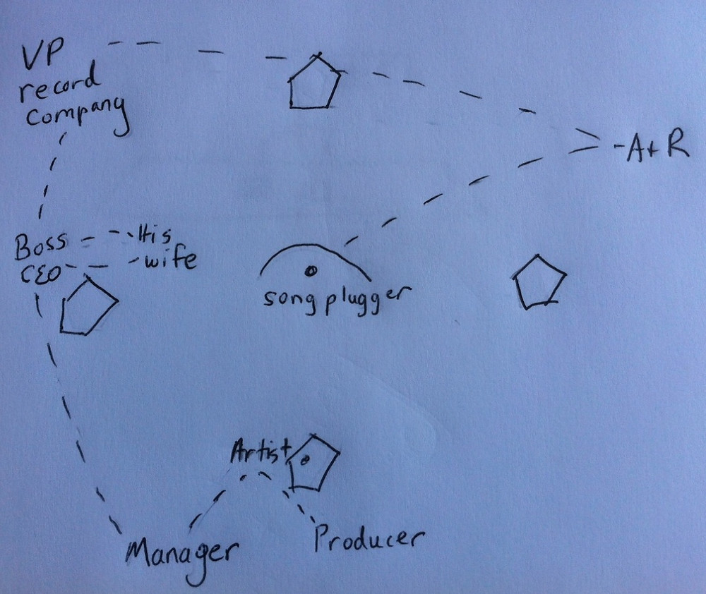 Visual guide to pitching songs in Nashville, TN